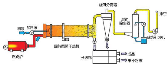 烘干机原理图